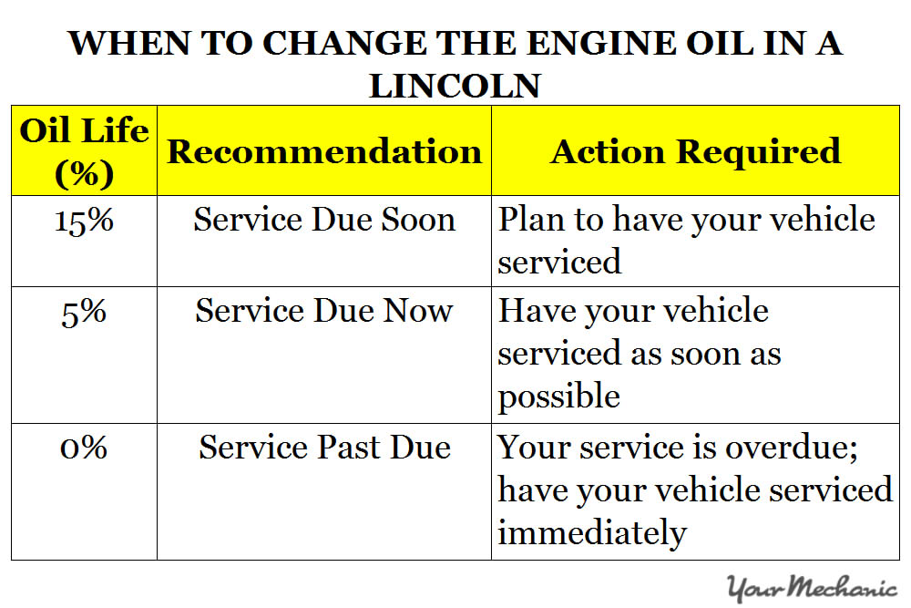 Understanding Lincoln Service Indicator Lights - WHEN TO CHANGE THE ENGINE OIL IN A LINCOLN
