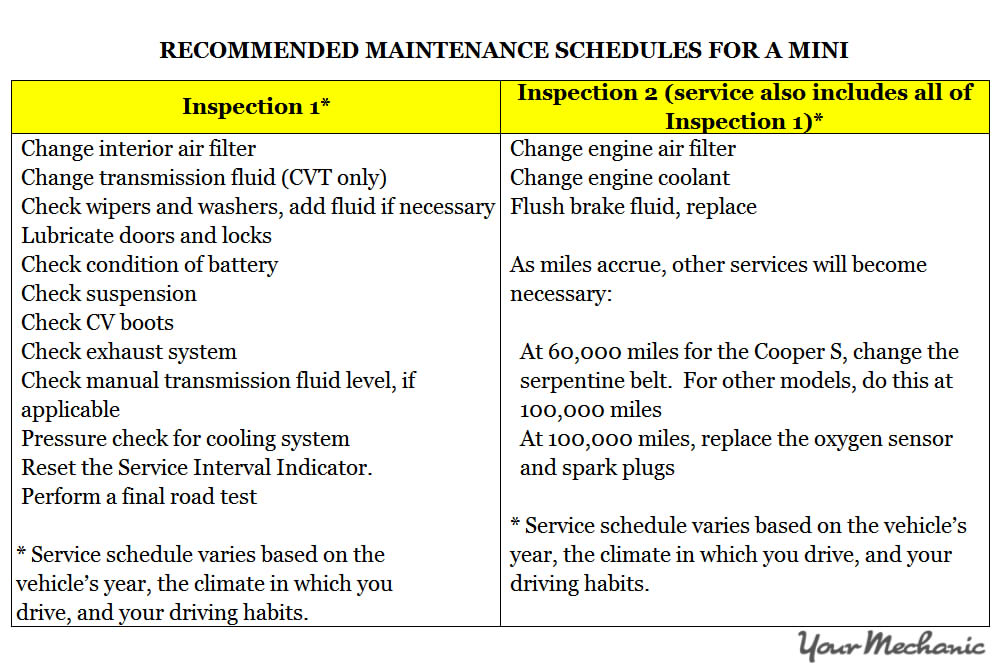 Understanding MINI Service Indicator Lights - RECOMMENDED MAINTENANCE SCHEDULES FOR A MINI