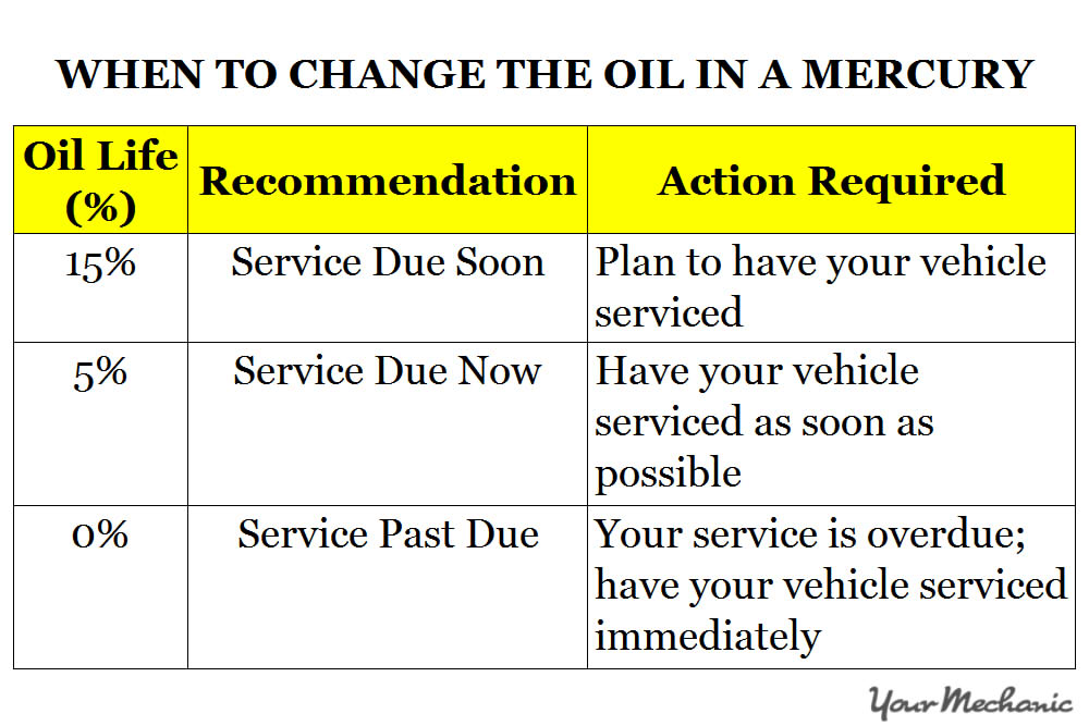 Understanding Mercury Service Indicator Lights - WHEN TO CHANGE THE OIL IN A MERCURY