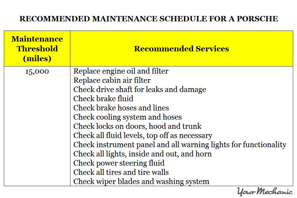 Understanding Porsche Service Indicator Lights -  RECOMMENDED MAINTENANCE SCHEDULE FOR A PORSCHE - 1