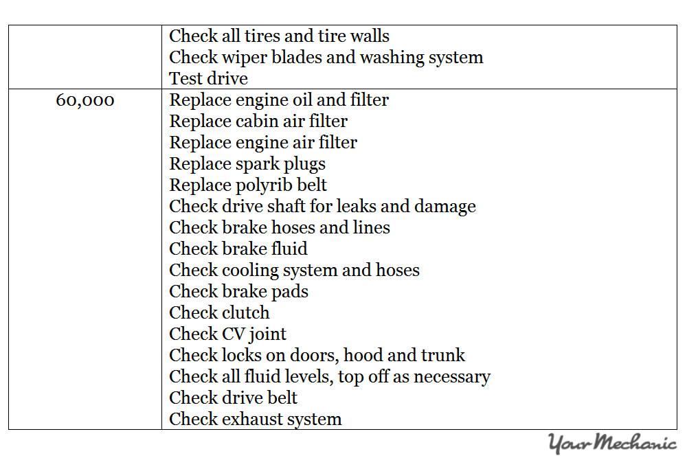 Understanding Porsche Service Indicator Lights -  RECOMMENDED MAINTENANCE SCHEDULE FOR A PORSCHE - 4