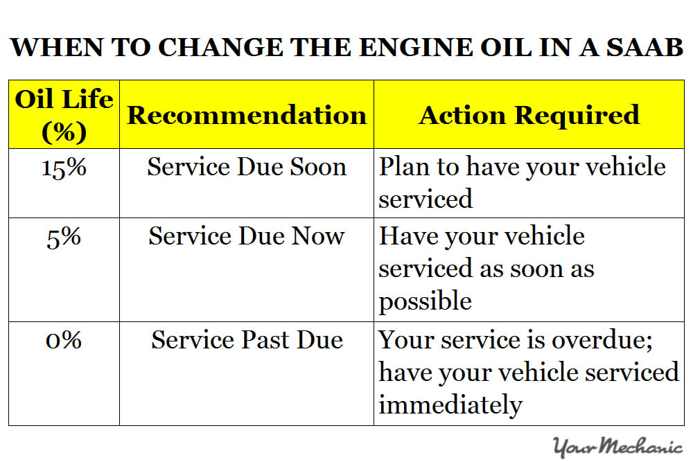 Understanding Saab Service Indicator Lights - WHEN TO CHANGE THE ENGINE OIL IN A SAAB