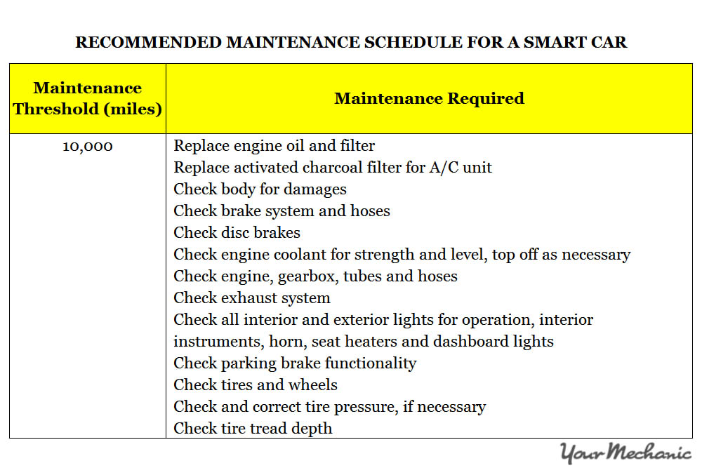 Understanding the Smart Car Service Interval Indicator System - RECOMMENDED MAINTENANCE SCHEDULES FOR A SMART CAR  - 1