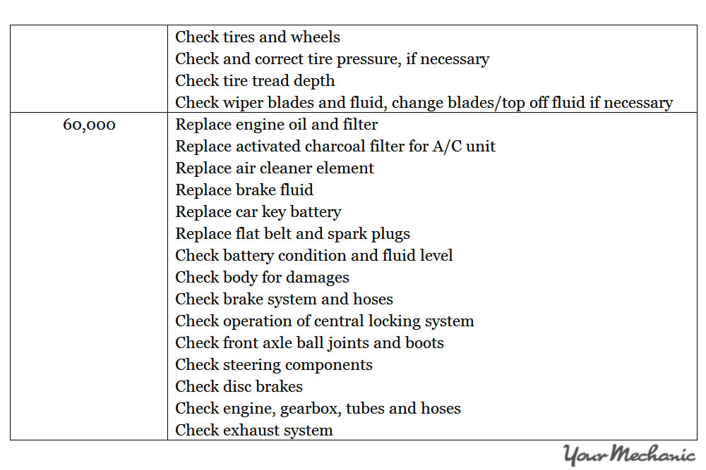 Understanding the Smart Car Service Interval Indicator System - RECOMMENDED MAINTENANCE SCHEDULES FOR A SMART CAR  - 6