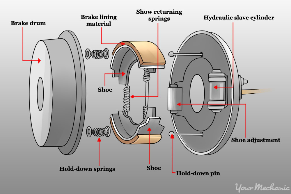 traditional drum brake design