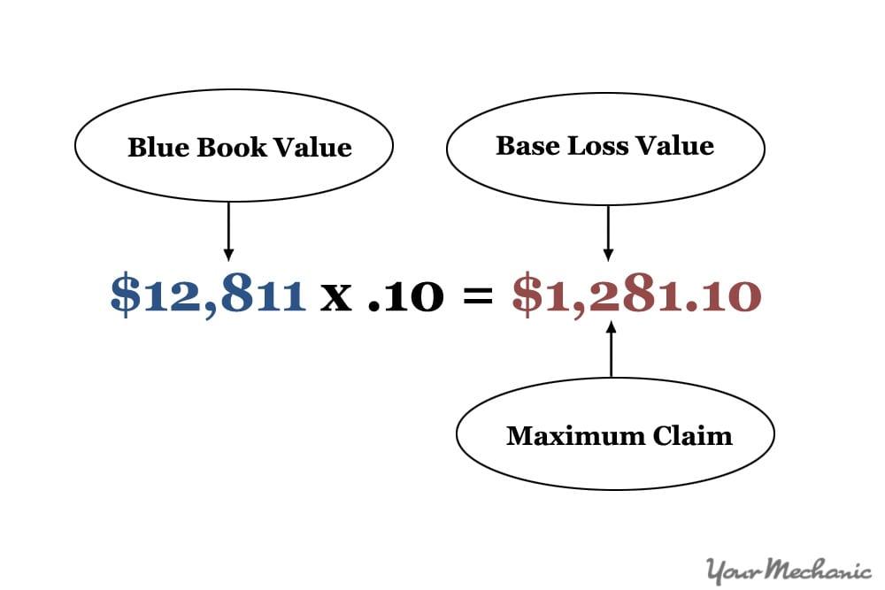 10% cap equation