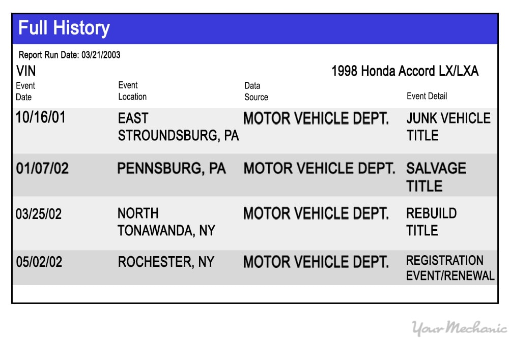 vin report showing salvaged vehicle