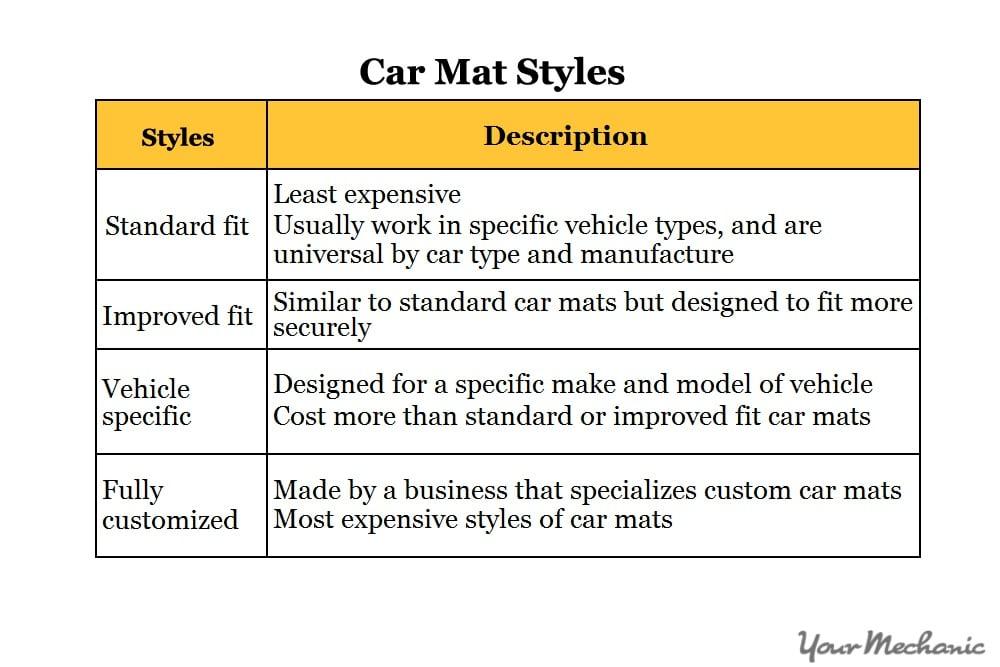 chart of mat styles