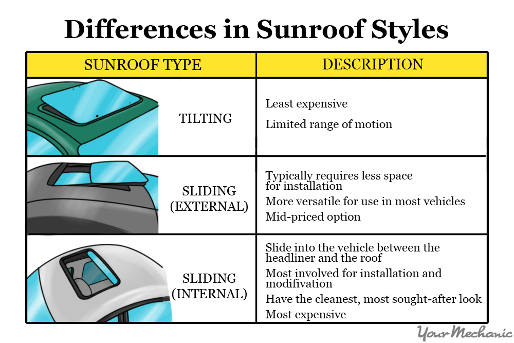 sunroof types and differences