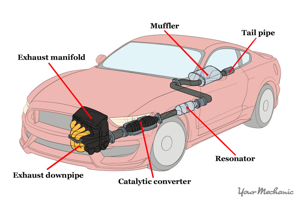 diagram showing the parts of the exhaust system