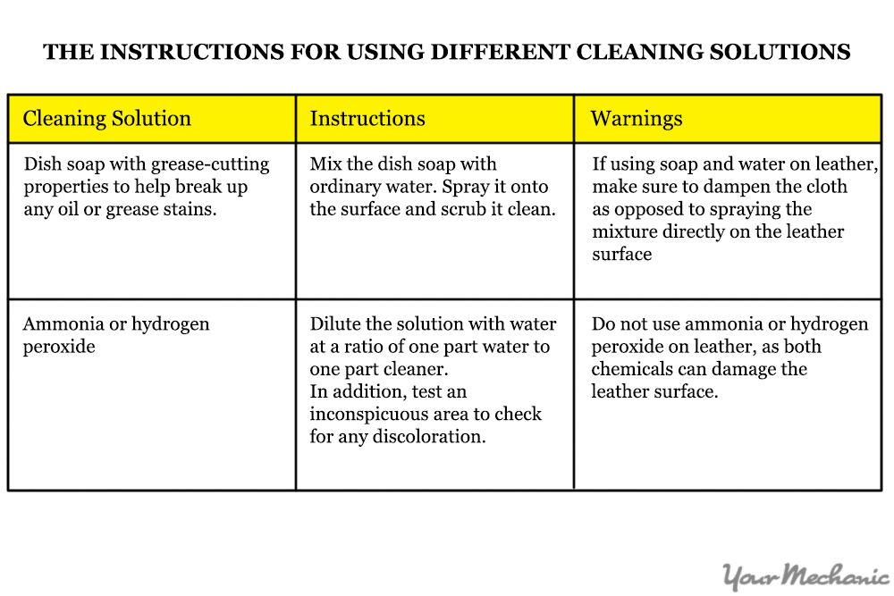 cleaning solutions chart