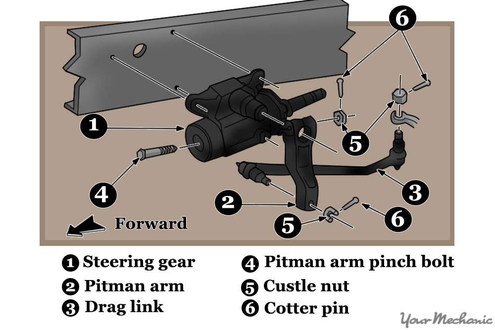 diagram showing typical steering linkage