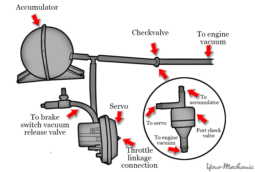 How To Replace A Cruise Control Vacuum Bleed Switch