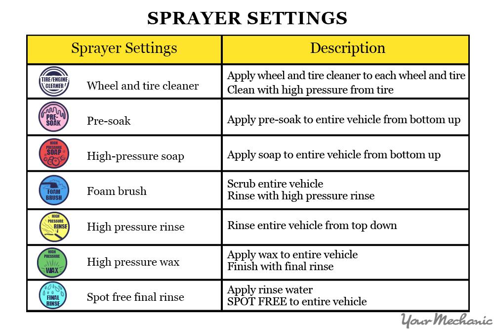 sprayer settings