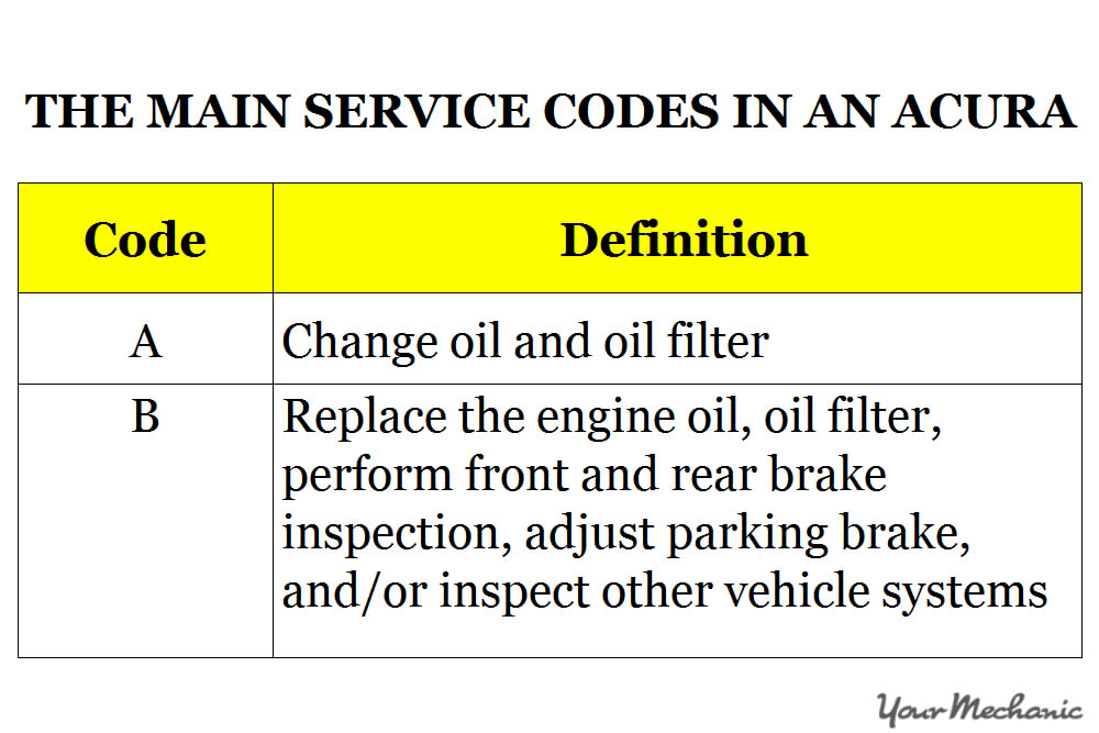 Understanding Acura Service Light Indicators - THE MAIN SERVICE CODES IN AN ACURA