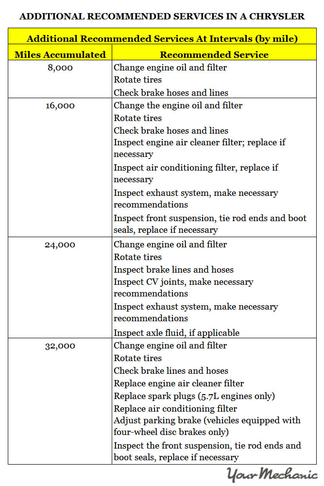 Understanding Chrysler Service Indicator Lights ADDITIONAL RECOMMENDED SERVICES IN A CHRYSLER 1