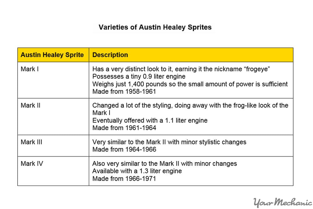 austin healey sprite differences