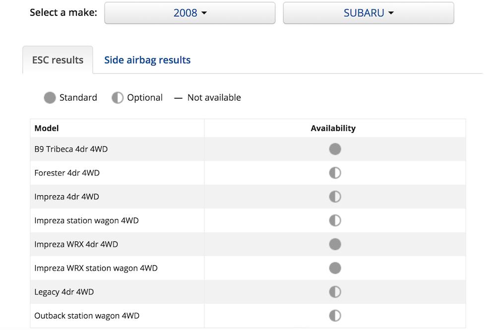 ESC features