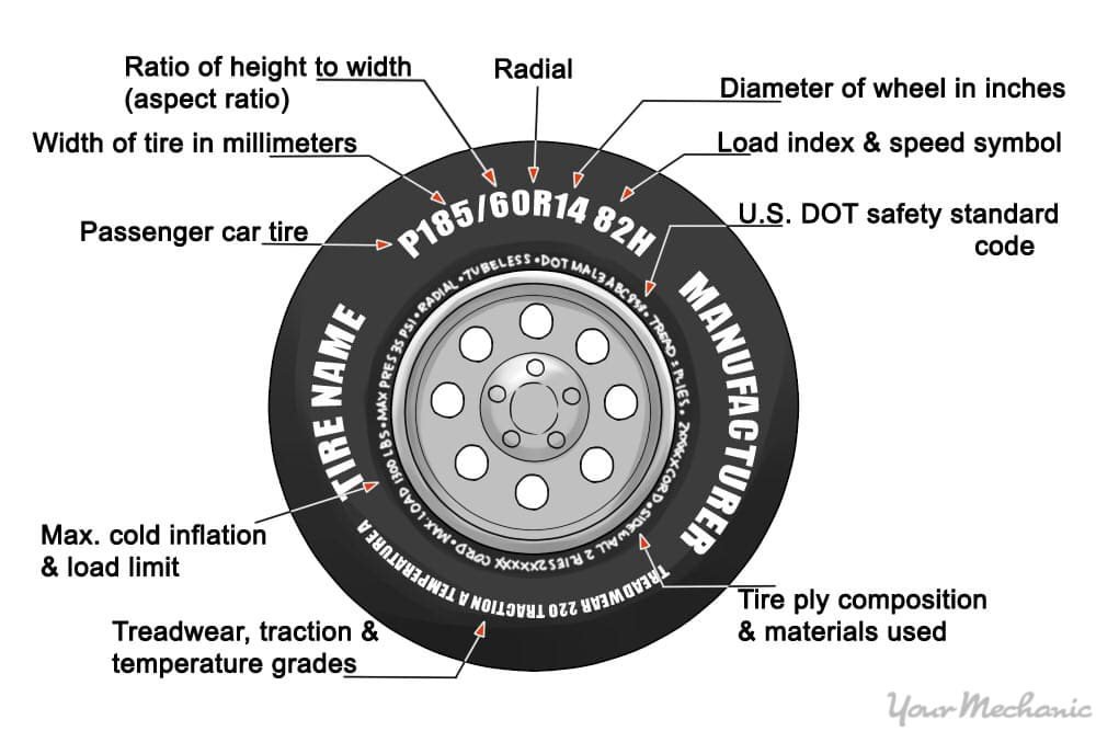 side of tire with a break down of labels and details