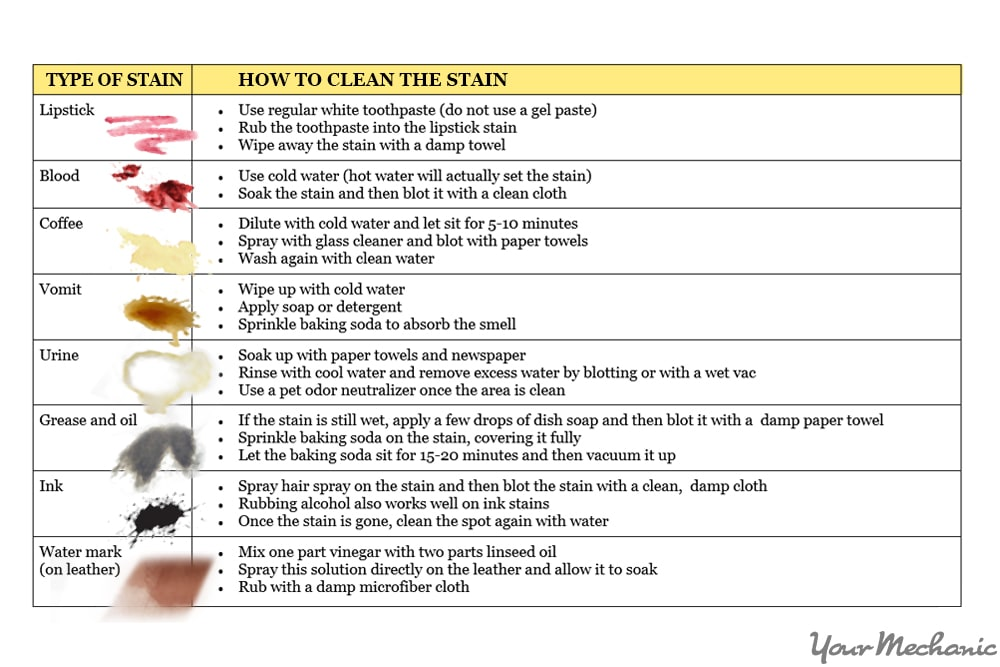 stains and how to clean them chart