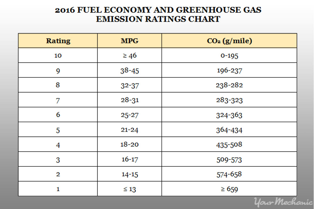 chart of fuel eco gas ratings