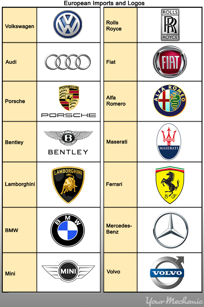 european imports and their logos