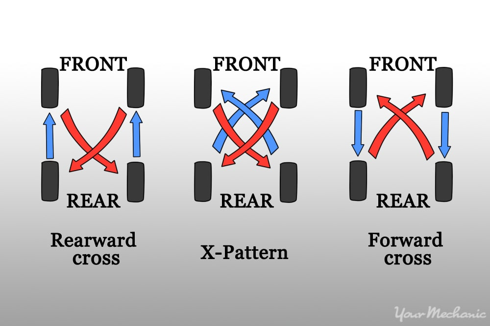 How to Maintain and Protect Your Tires | YourMechanic Advice  Tire Rotation Diagram on