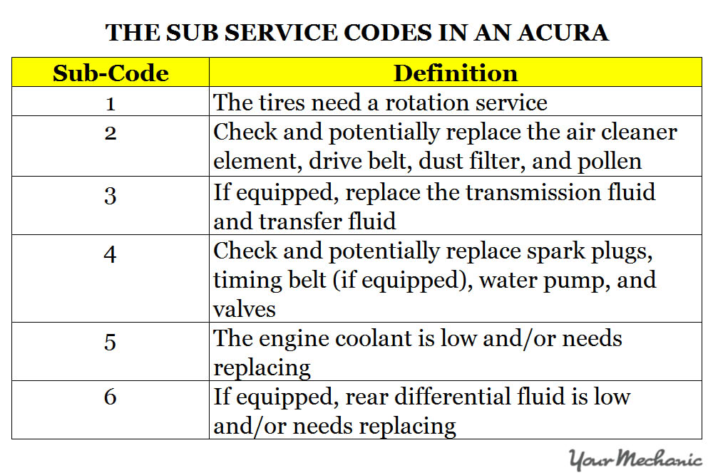 Understanding Acura Service Indicator Lights - THE SUB SERVICE CODES IN AN ACURA