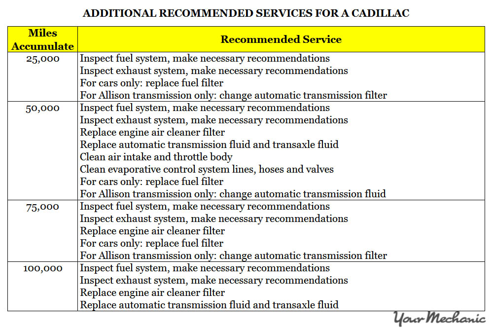 Understanding Cadillac Service Indicator Lights - ADDITIONAL RECOMMENDED SERVICES FOR A CADILLAC 1
