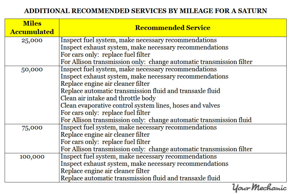 Understanding Saturn Service Indicator Lights - ADDITIONAL RECOMMENDED SERVICES BY MILEAGE FOR A SATURN