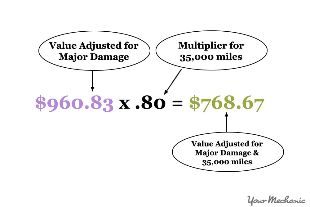 equation for mileage