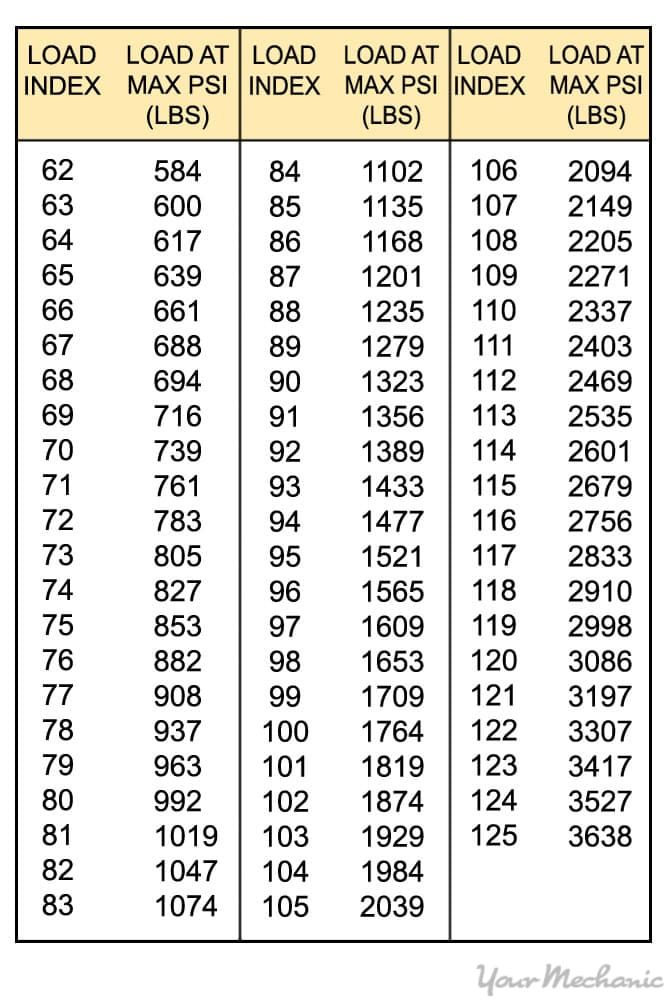 table of load rating and max load rating