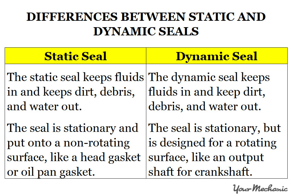 table showing the differences between two common types of seals