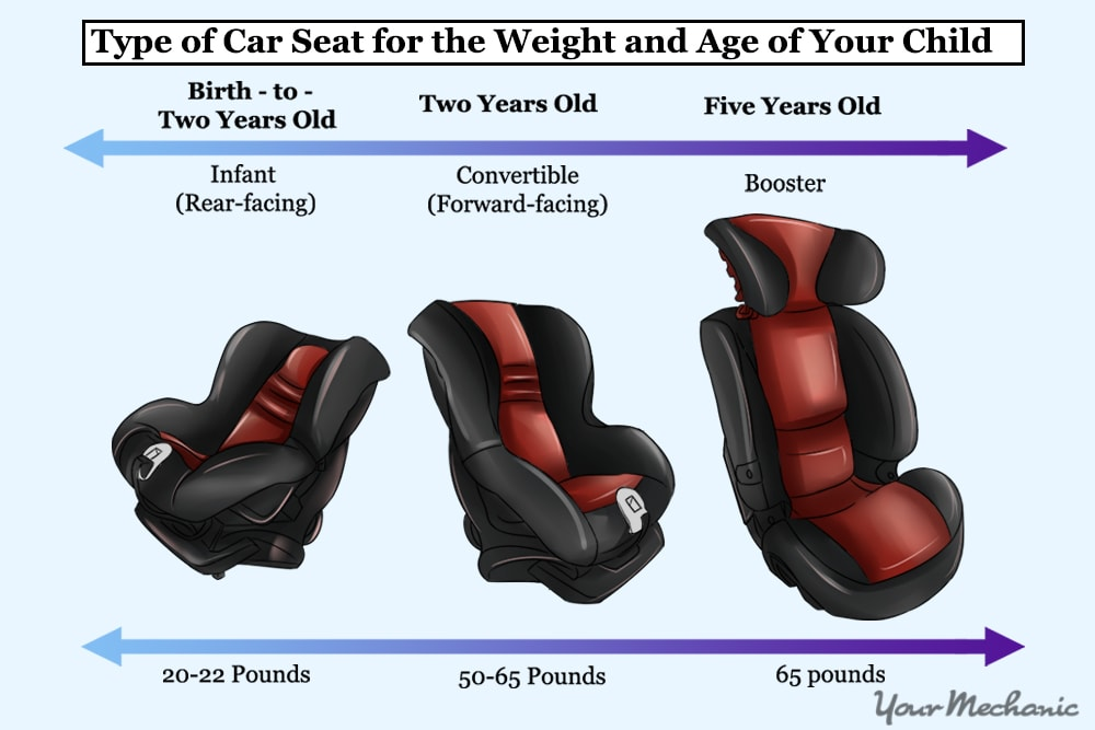 infographic of age and weight restrictions for different seats
