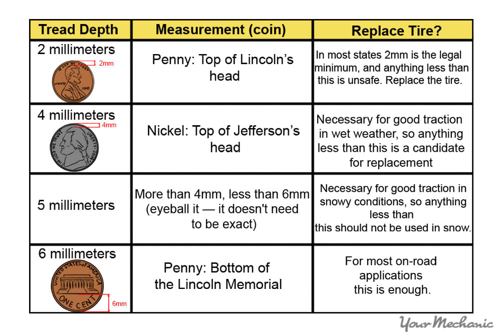 penny chart
