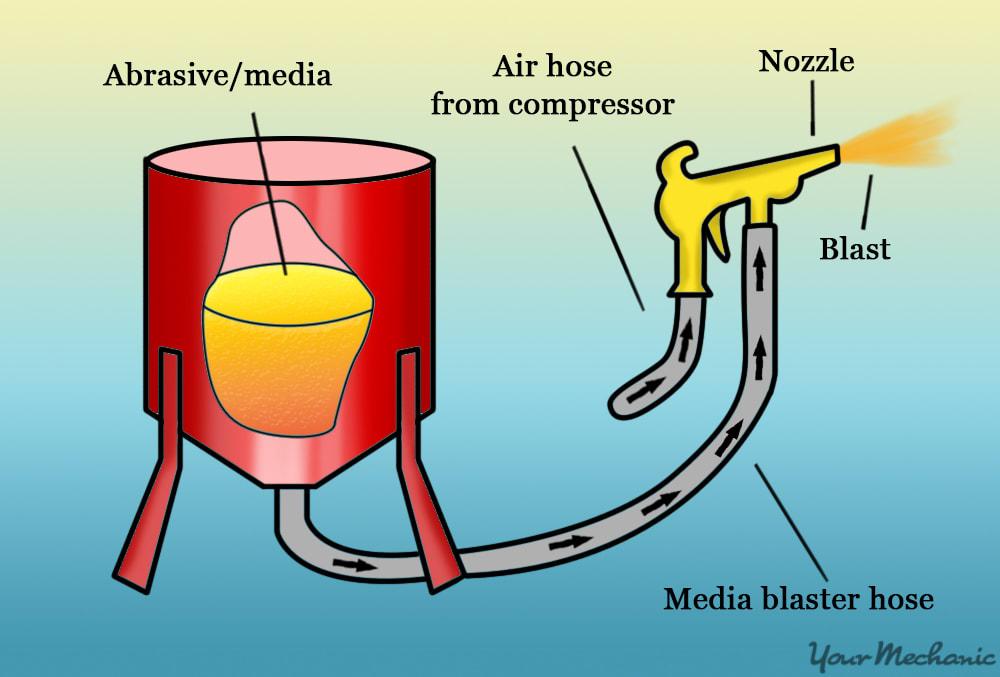 media blaster setup
