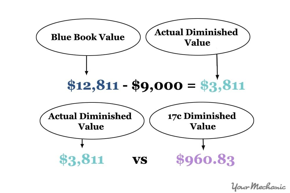 Free Online Diminished Value Calculator >> How To Calculate The Diminished Value Of Your Car