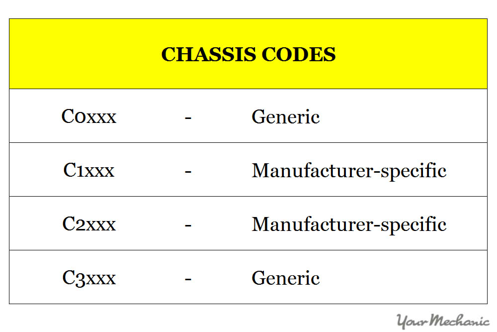 chart of some possible C codes