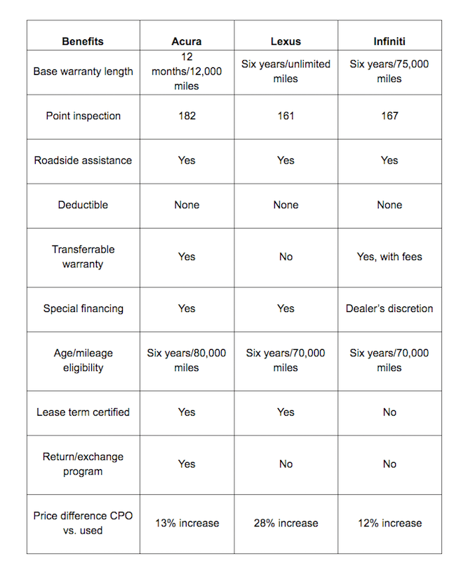 chart comparing Acura to other CPO programs