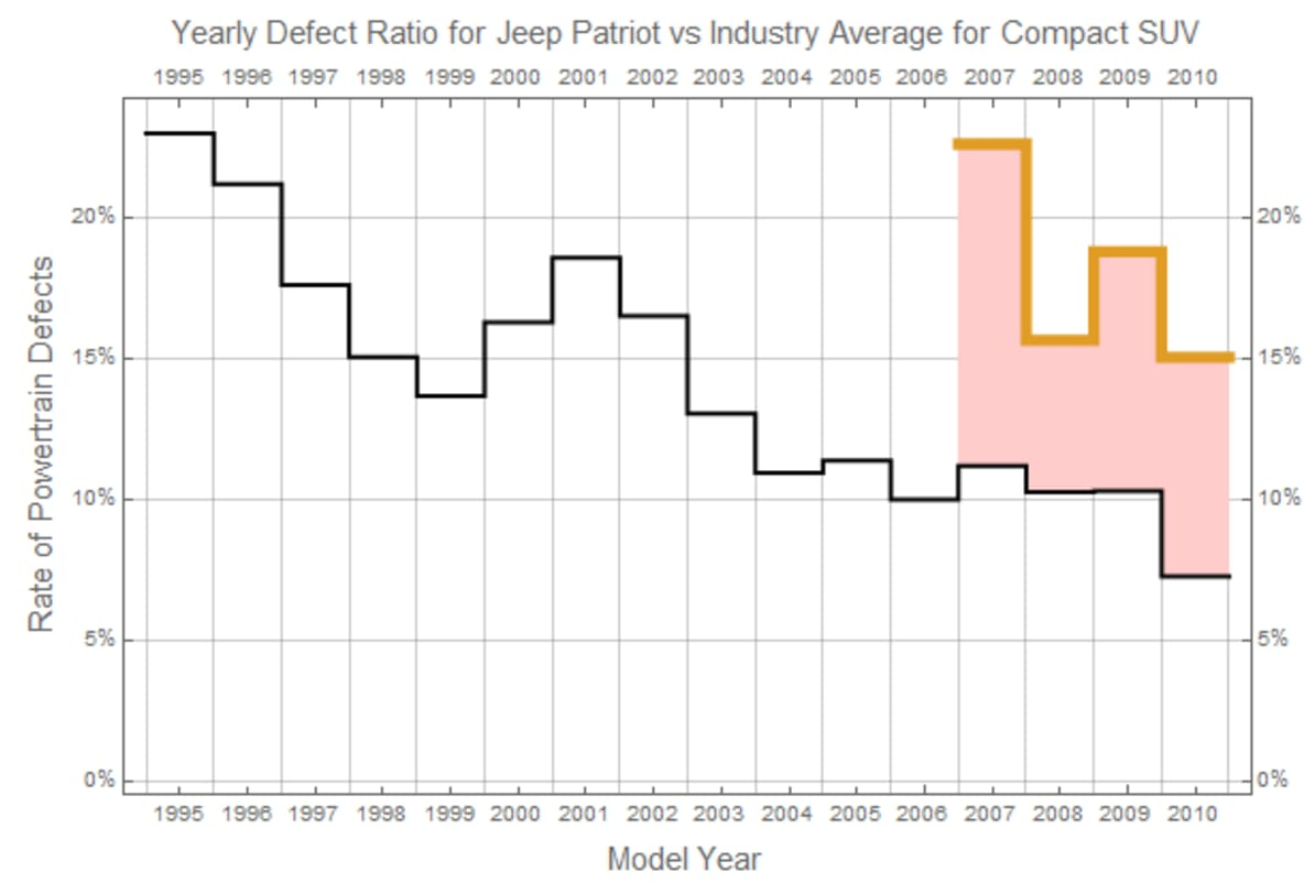 YEARLY DEFECT RATIO FOR THE JEEP PATRIOT