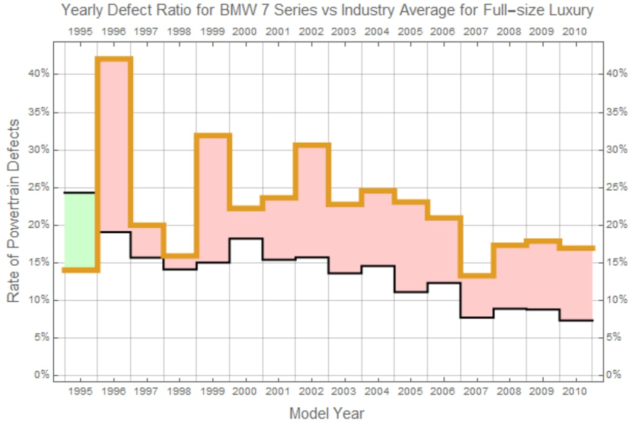 chart showing defect ratio for the BMW 7-Series