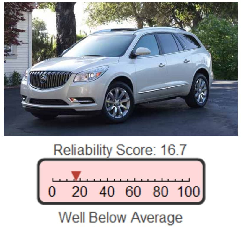 An Auto Auctioneer's Guide to the 10 Worst Cars Today - YEARLY DEFECT RATIO FOR THE BUICK ENCLAVE