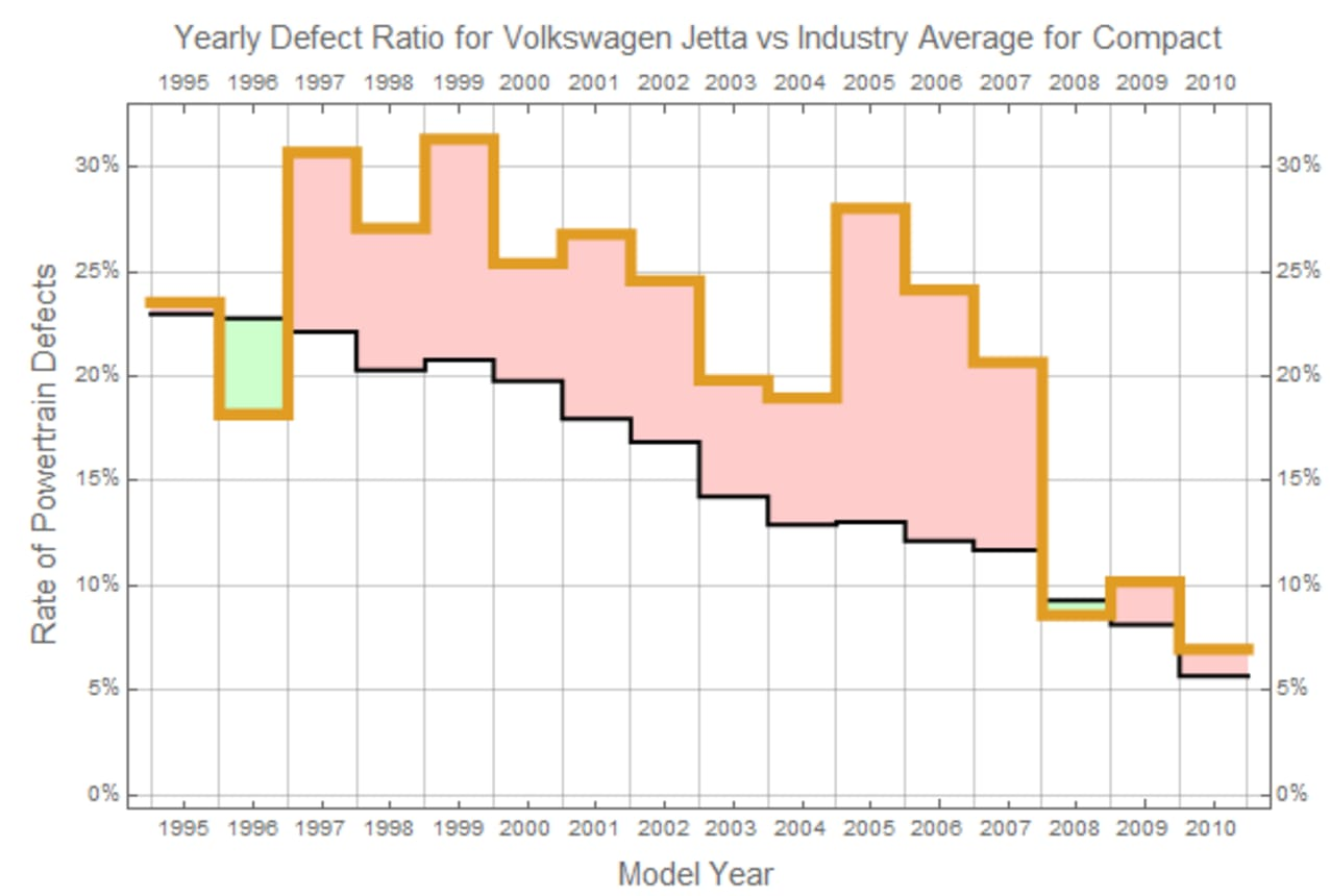 YEARLY DEFECT RATIO FOR THE VOLKSWAGEN JETTA