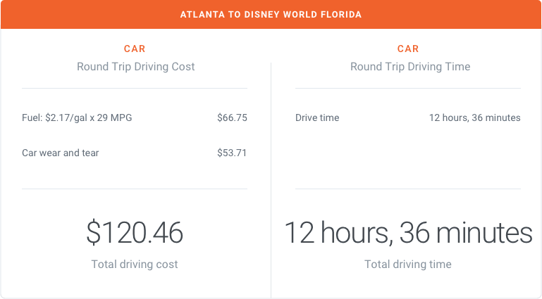 Atlanta to Disney World Florida by Car