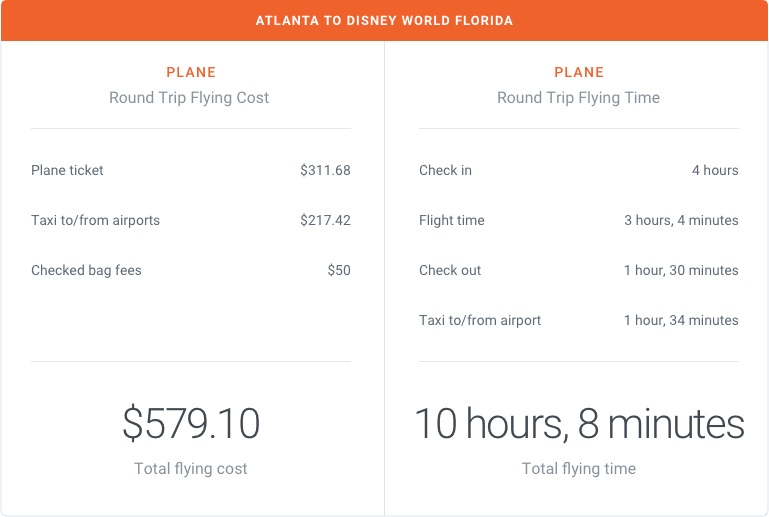 Atlanta to Disney World Florida by Plane