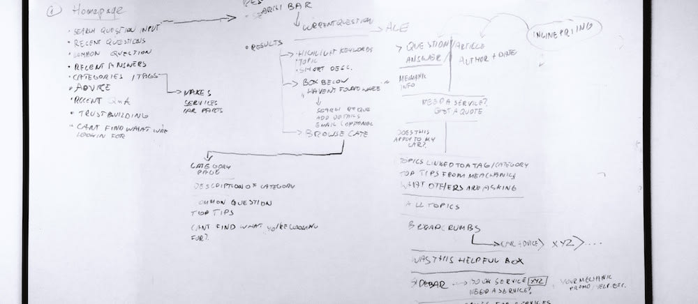 user flow and sitemaps