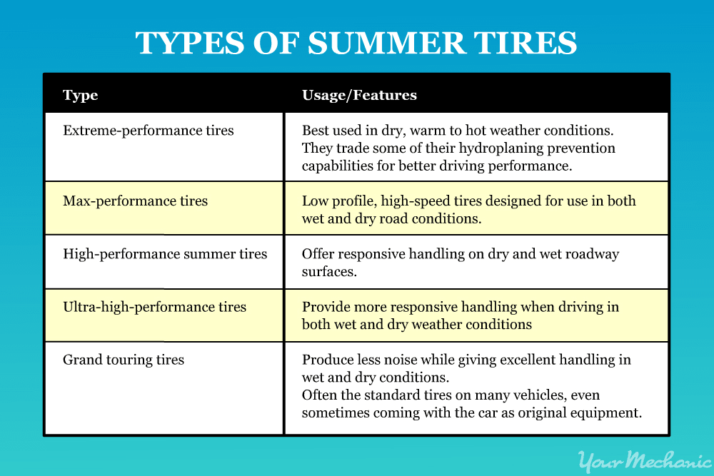different types of summer tires