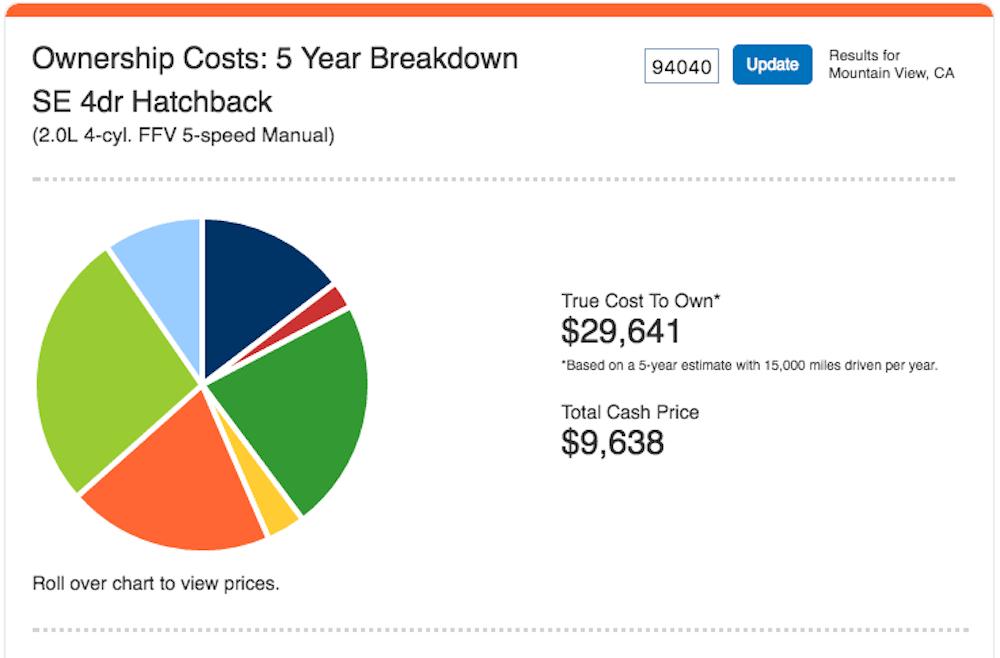 true cost calc