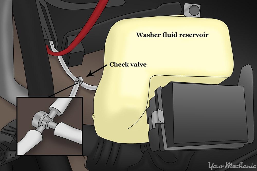 check valve positioning