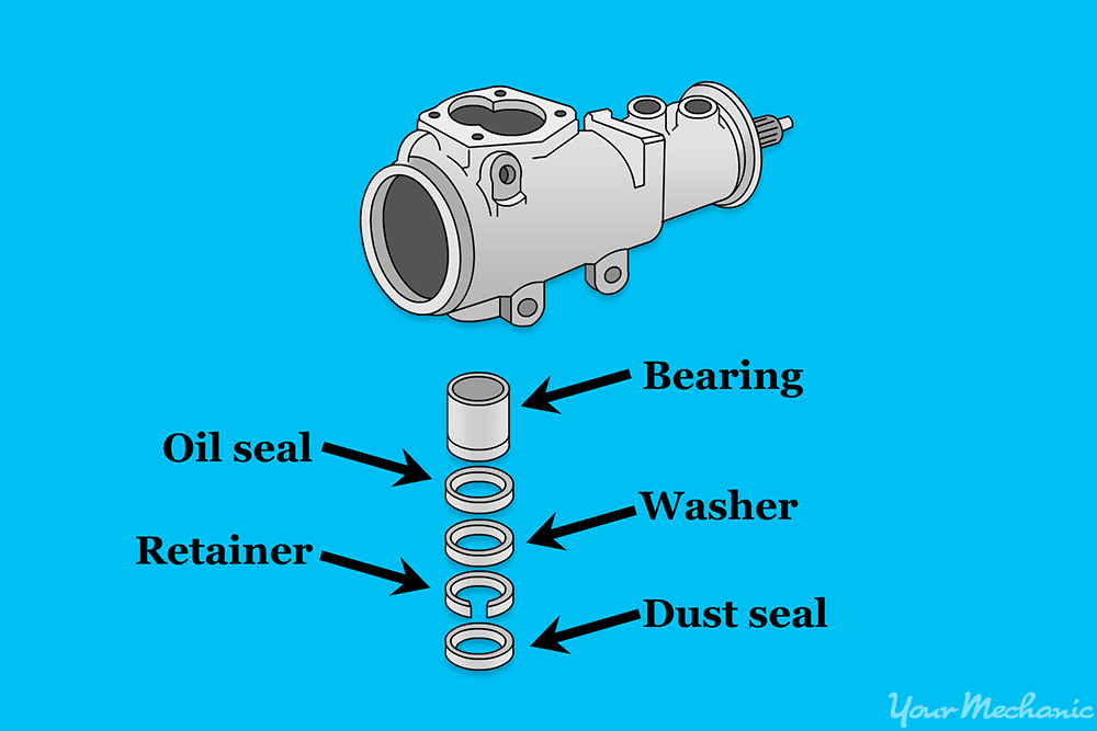 parts of the gearbox that need to be cleaned